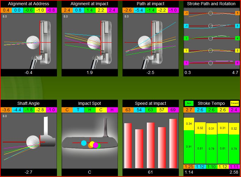 analyse de putting